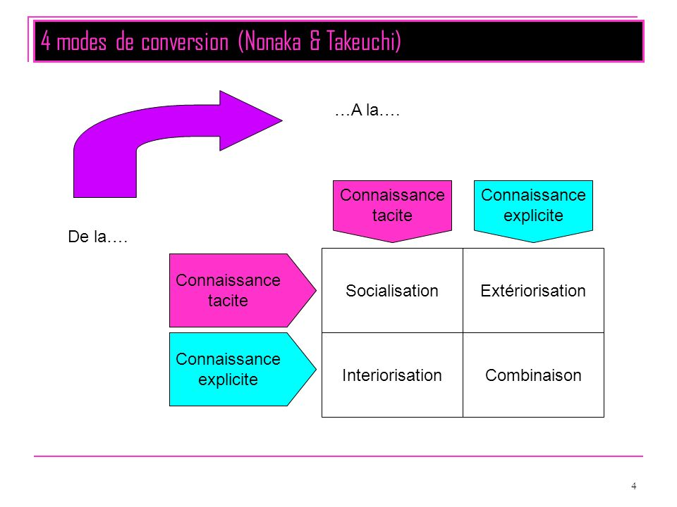 4 modes de conversion (Nonaka & Takeuchi)