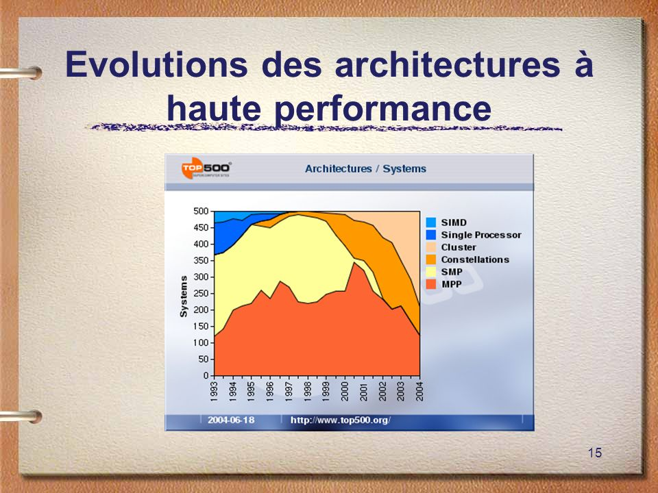 Evolutions des architectures à haute performance