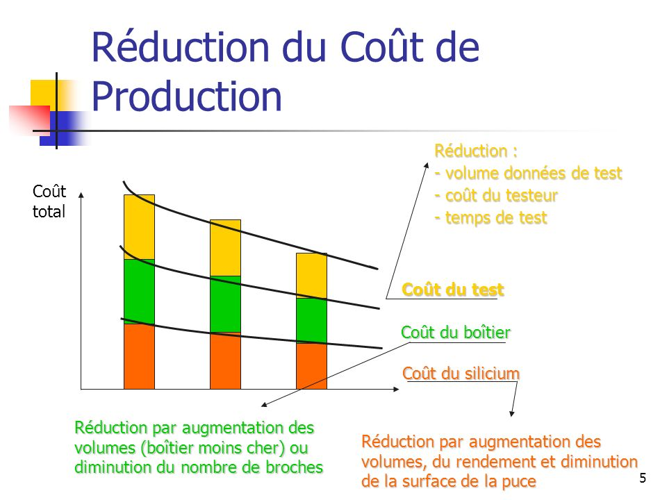 Réduction du Coût de Production