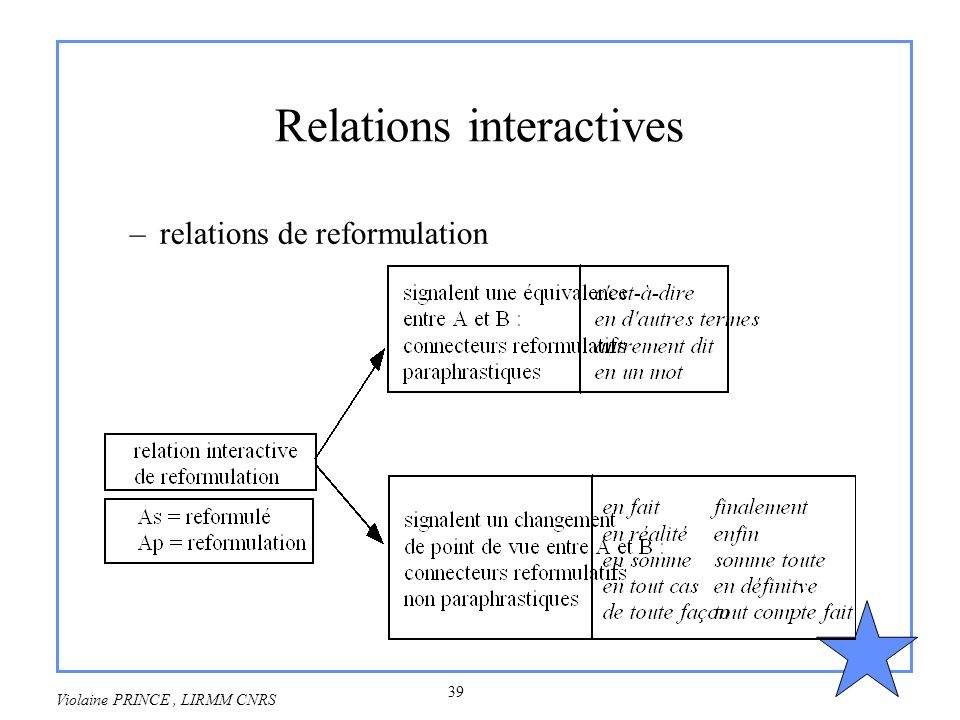 Relations interactives