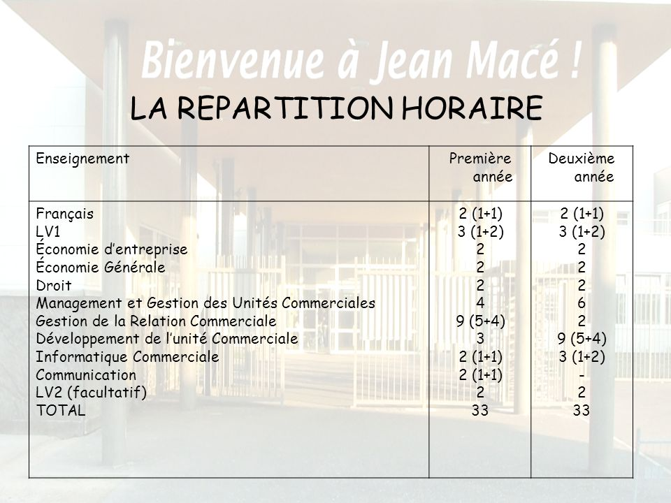 LA REPARTITION HORAIRE