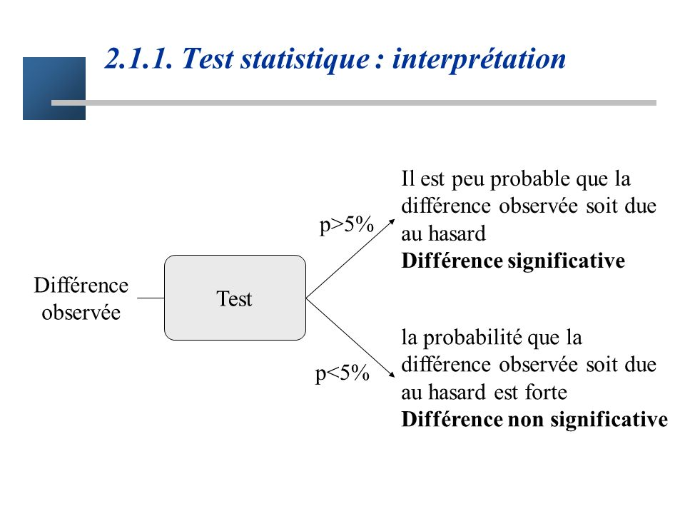 2.1.1. Test statistique : interprétation