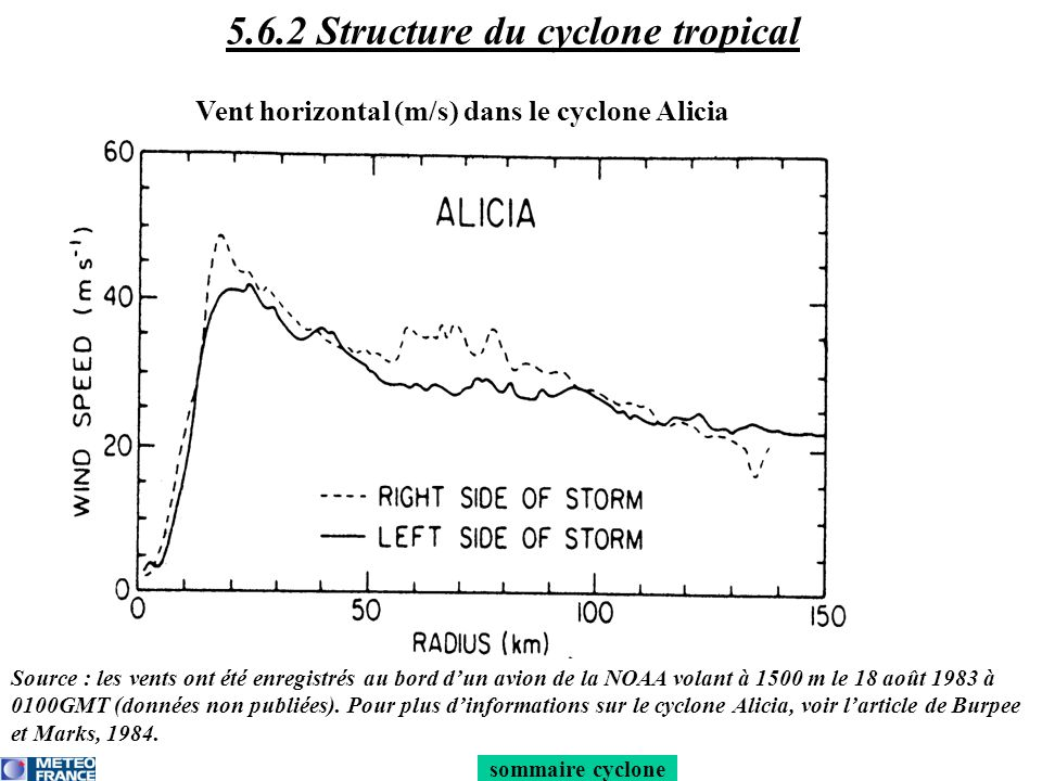5.6.2 Structure du cyclone tropical