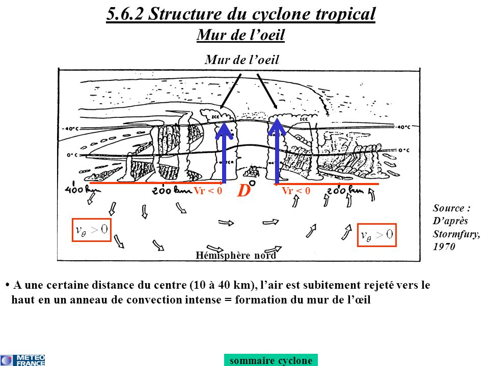 5.6.2 Structure du cyclone tropical Mur de l'oeil