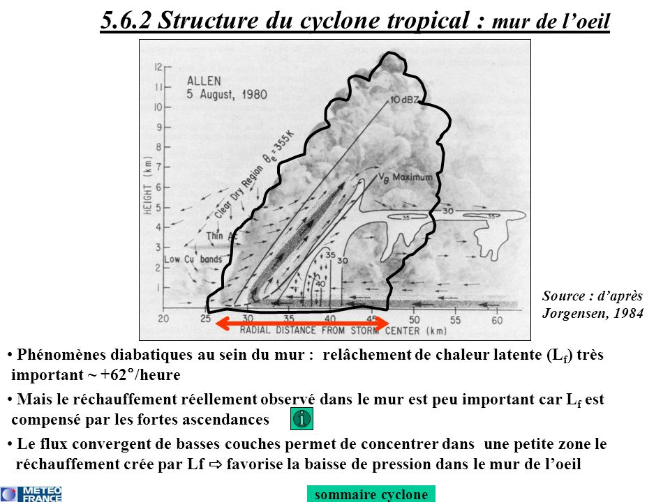 5.6.2 Structure du cyclone tropical : mur de l'oeil