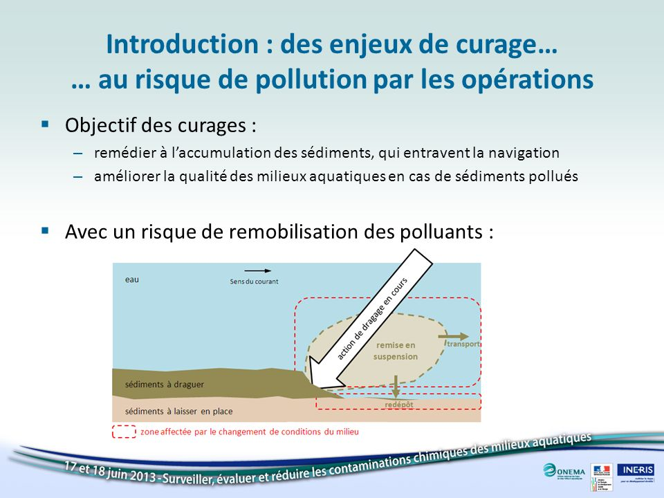 Introduction : des enjeux de curage… … au risque de pollution par les opérations