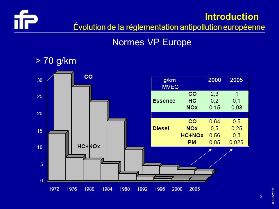 Introduction Normes VP Europe > 70 g/km