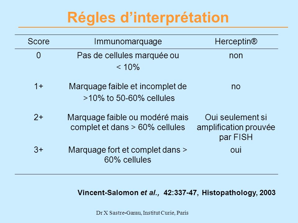 Régles d'interprétation