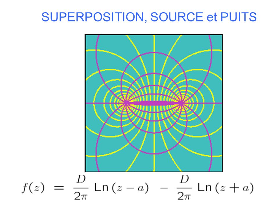 SUPERPOSITION, SOURCE et PUITS