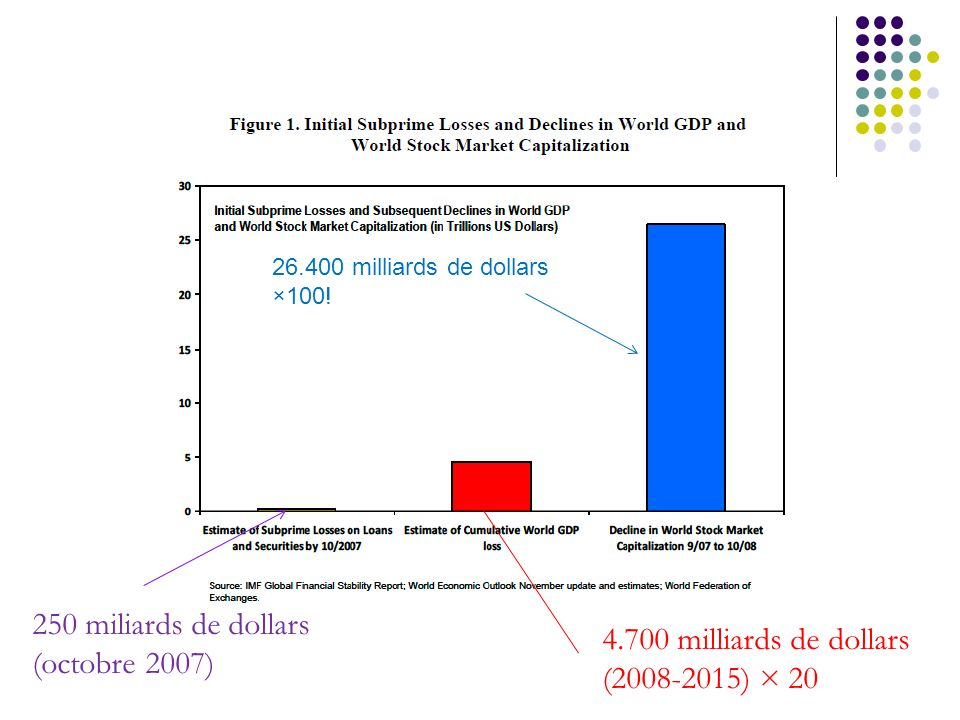 250 miliards de dollars 4.700 milliards de dollars (octobre 2007)