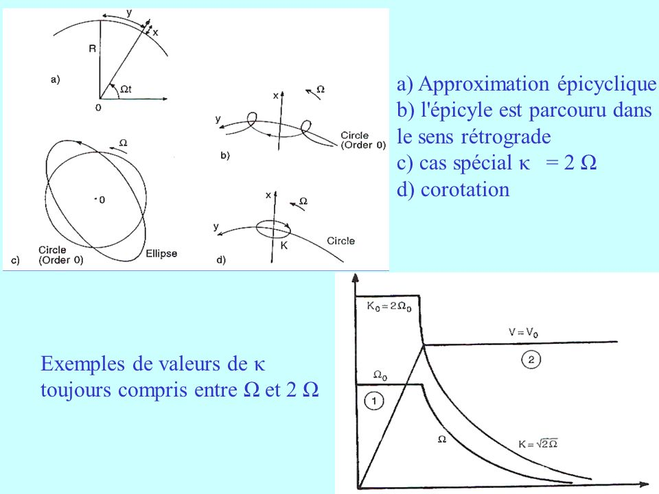 a) Approximation épicyclique