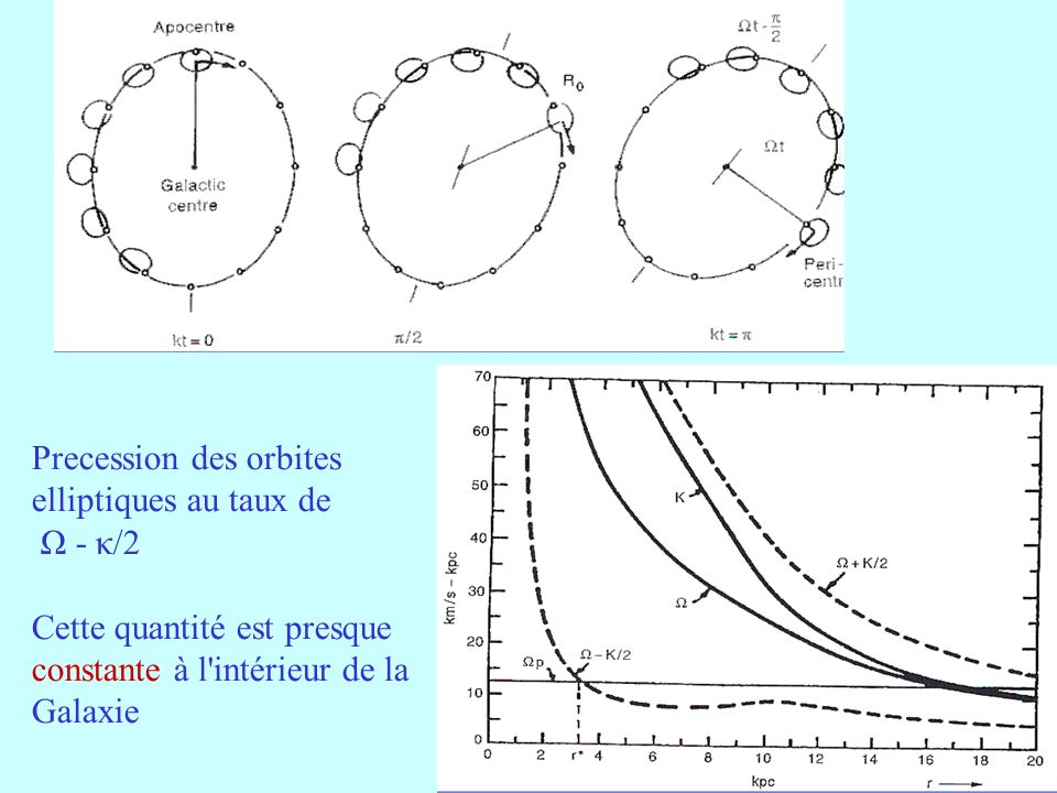 Precession des orbites