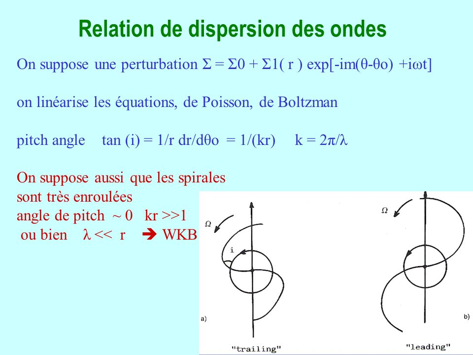 Relation de dispersion des ondes