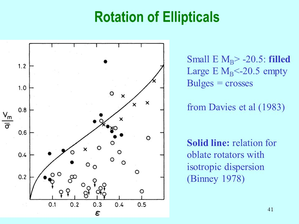 Rotation of Ellipticals