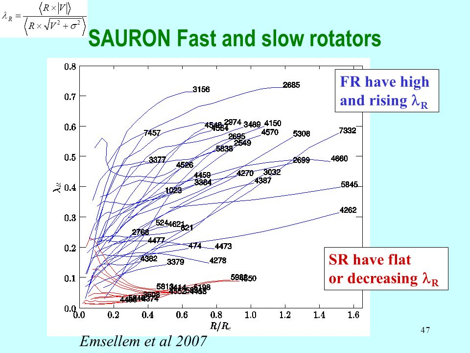 SAURON Fast and slow rotators