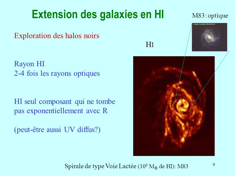 Extension des galaxies en HI