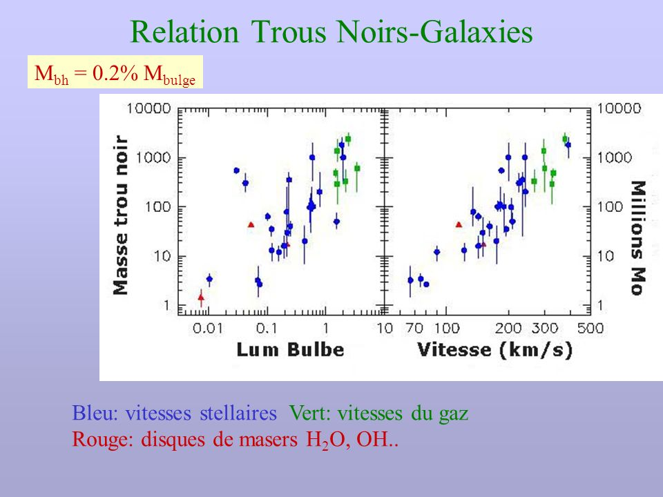 Relation Trous Noirs-Galaxies