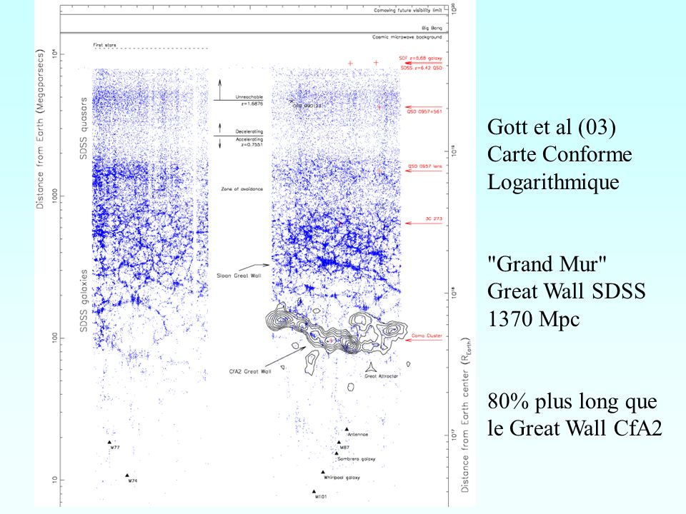 Gott et al (03) Carte Conforme. Logarithmique. Grand Mur Great Wall SDSS. 1370 Mpc. 80% plus long que.