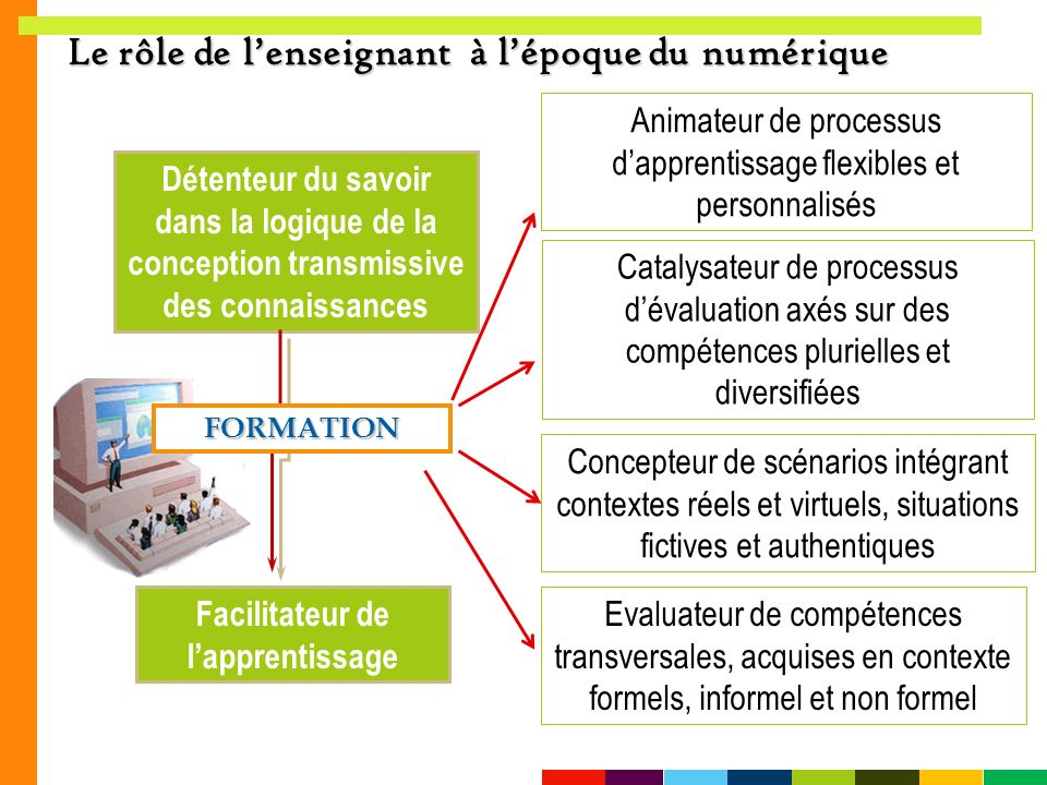 Facilitateur de l'apprentissage
