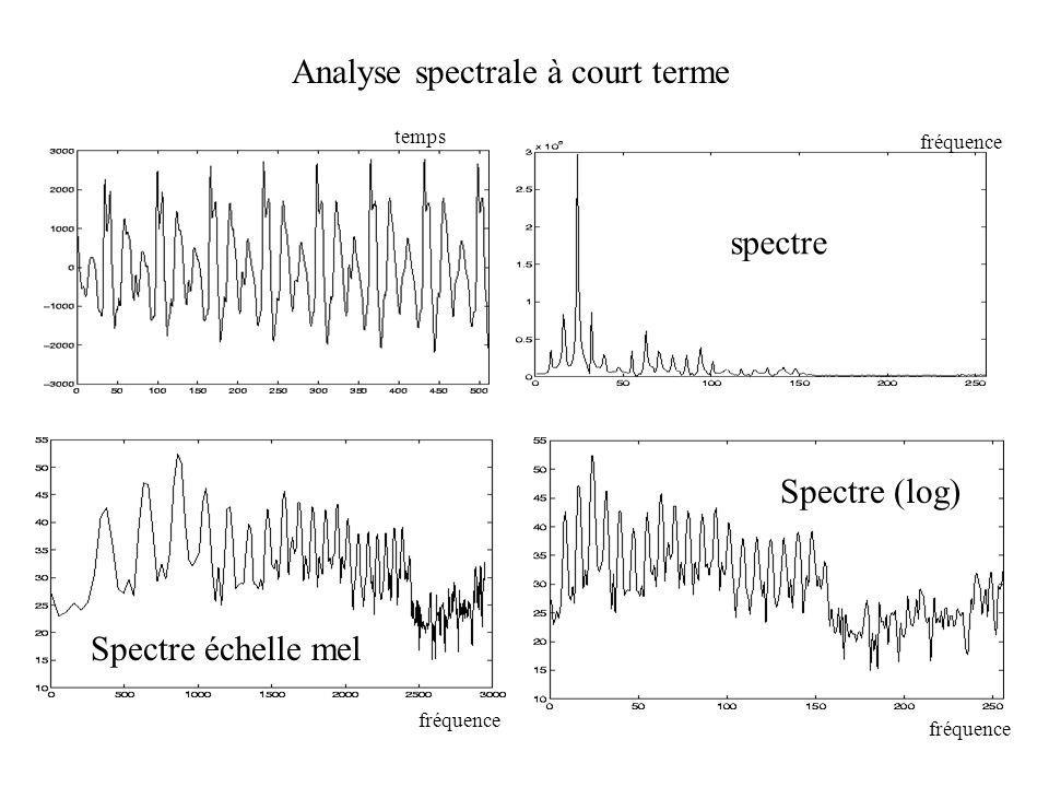 Analyse spectrale à court terme