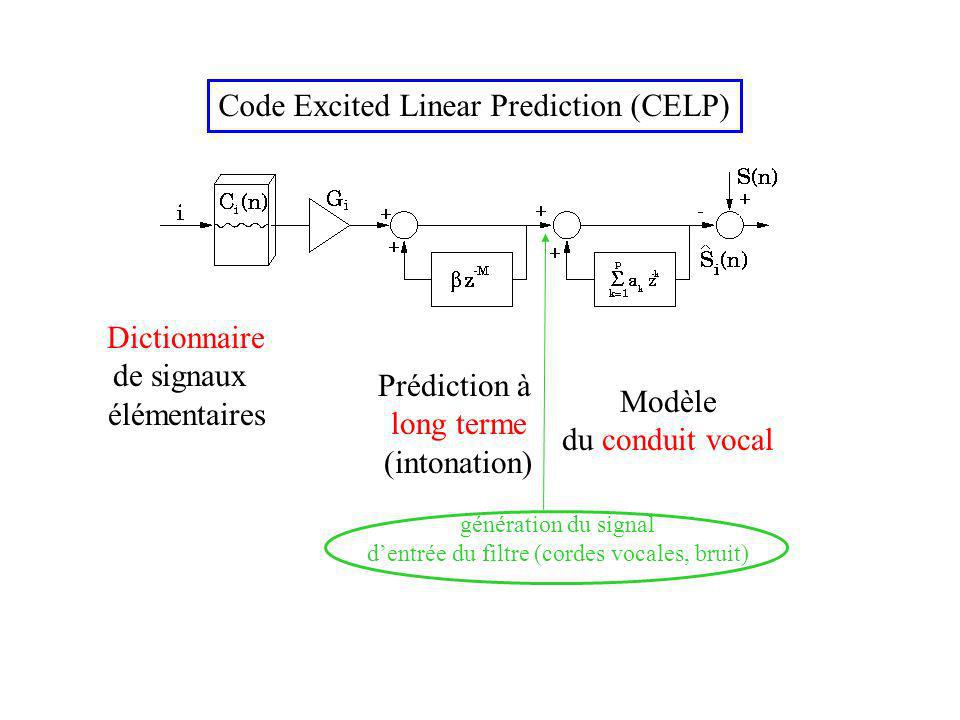 Code Excited Linear Prediction (CELP)