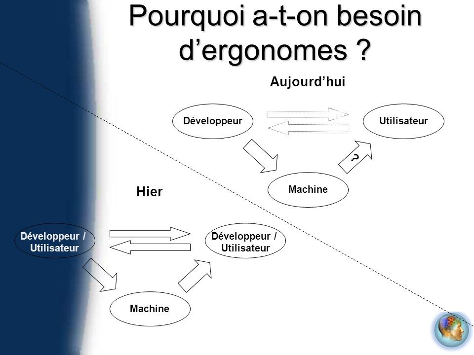 Pourquoi a-t-on besoin d'ergonomes