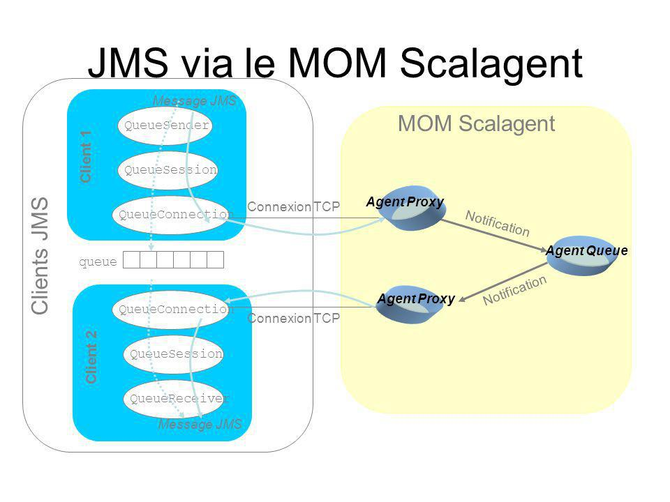 JMS via le MOM Scalagent