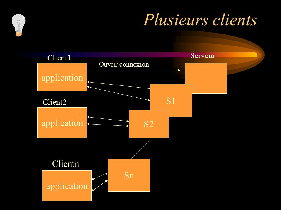 Plusieurs clients application S1 application S2 Clientn Sn application