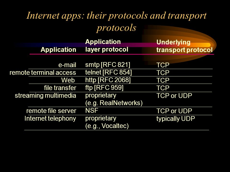 Internet apps: their protocols and transport protocols