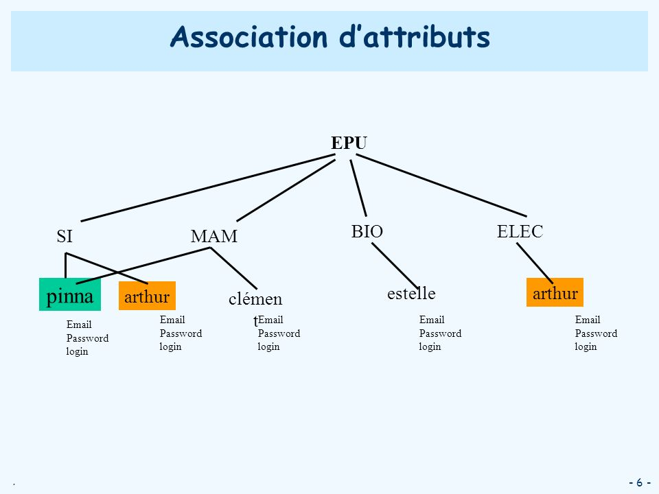 Association d'attributs