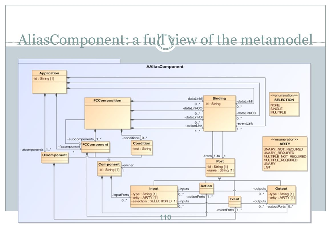 AliasComponent: a full view of the metamodel