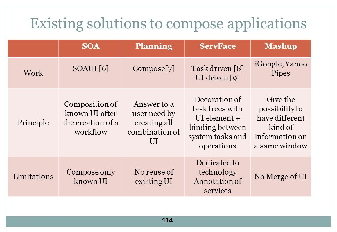 Existing solutions to compose applications