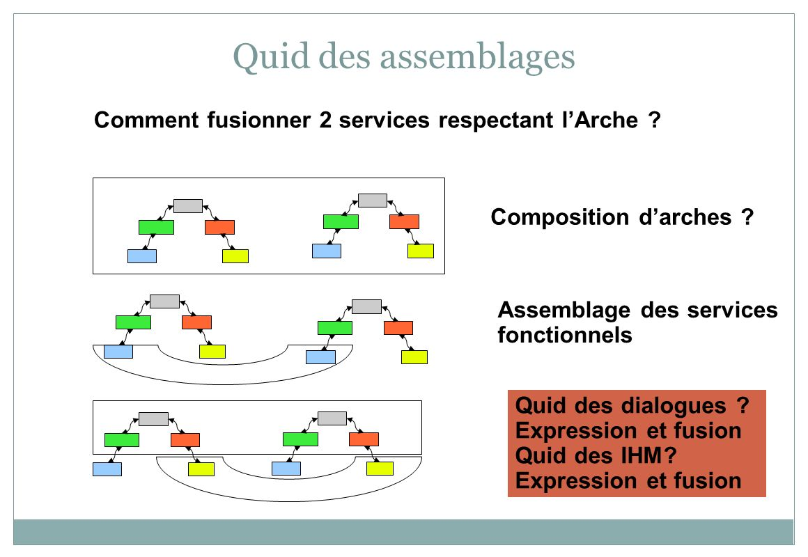 Quid des assemblages Comment fusionner 2 services respectant l'Arche