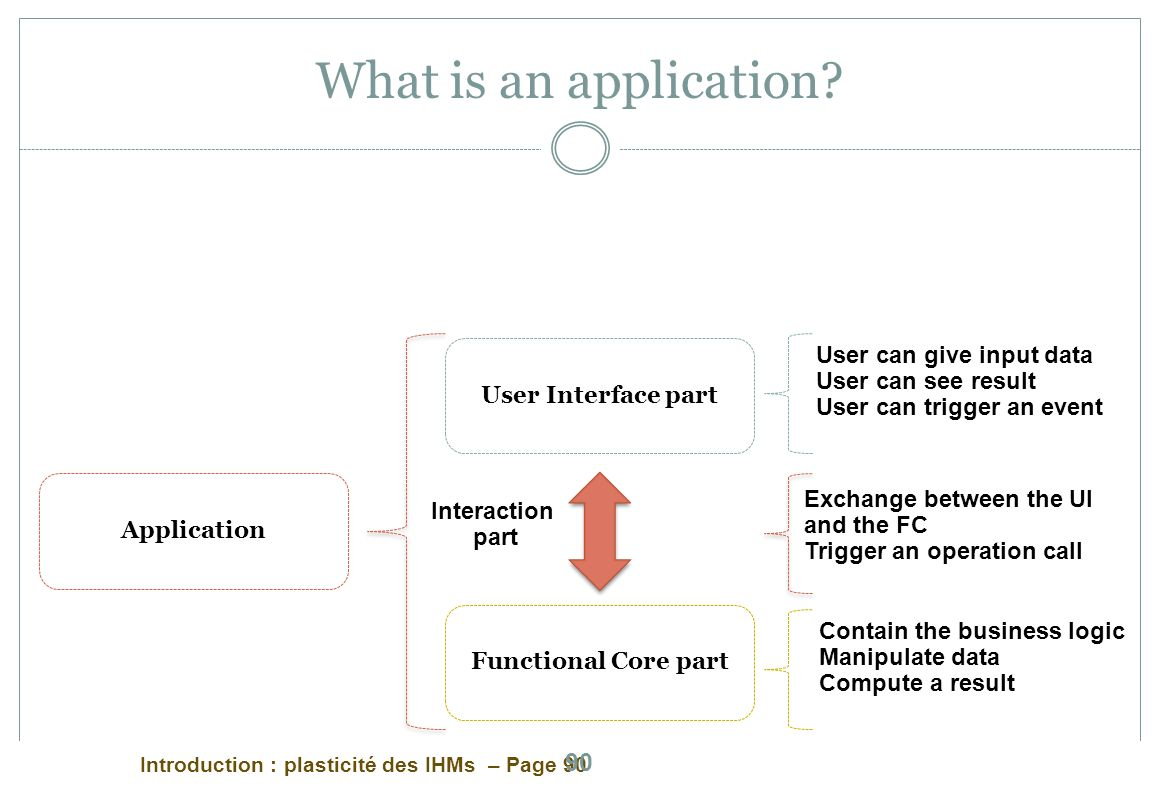 What is an application User Interface part User can give input data