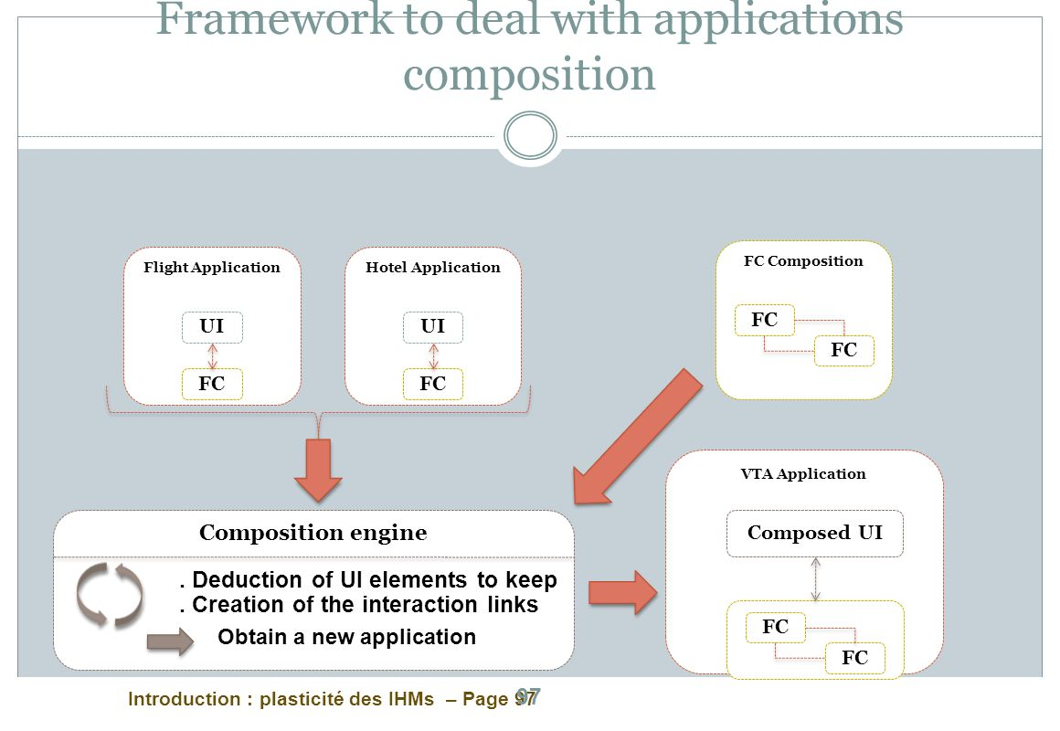 Framework to deal with applications composition
