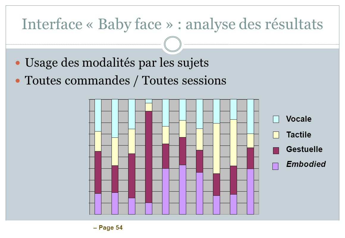 Interface « Baby face » : analyse des résultats