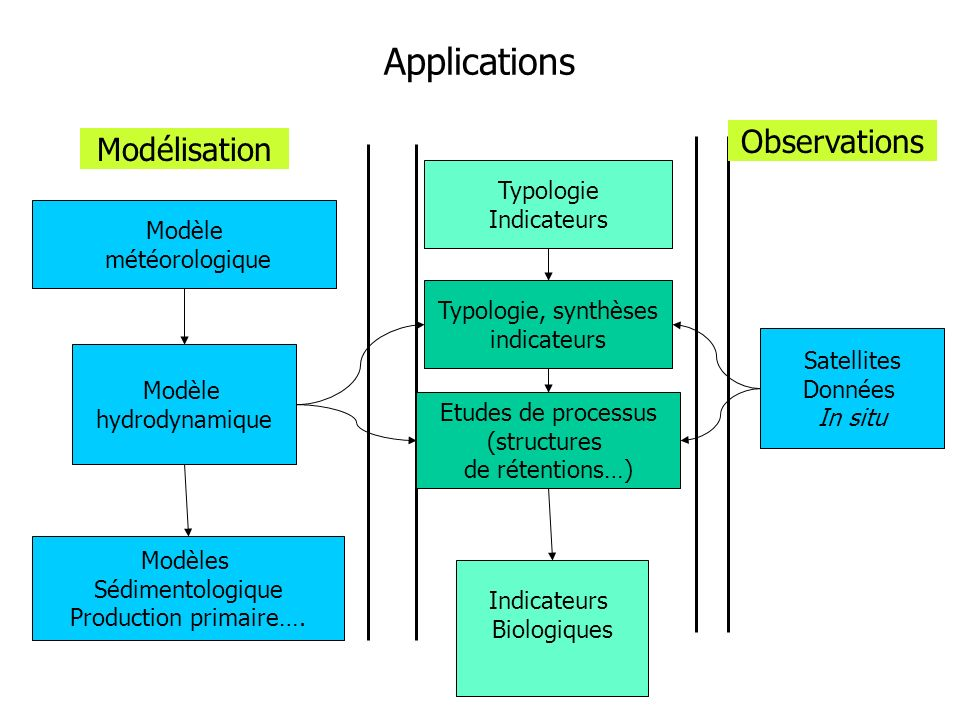 Applications Observations Modélisation Typologie Indicateurs