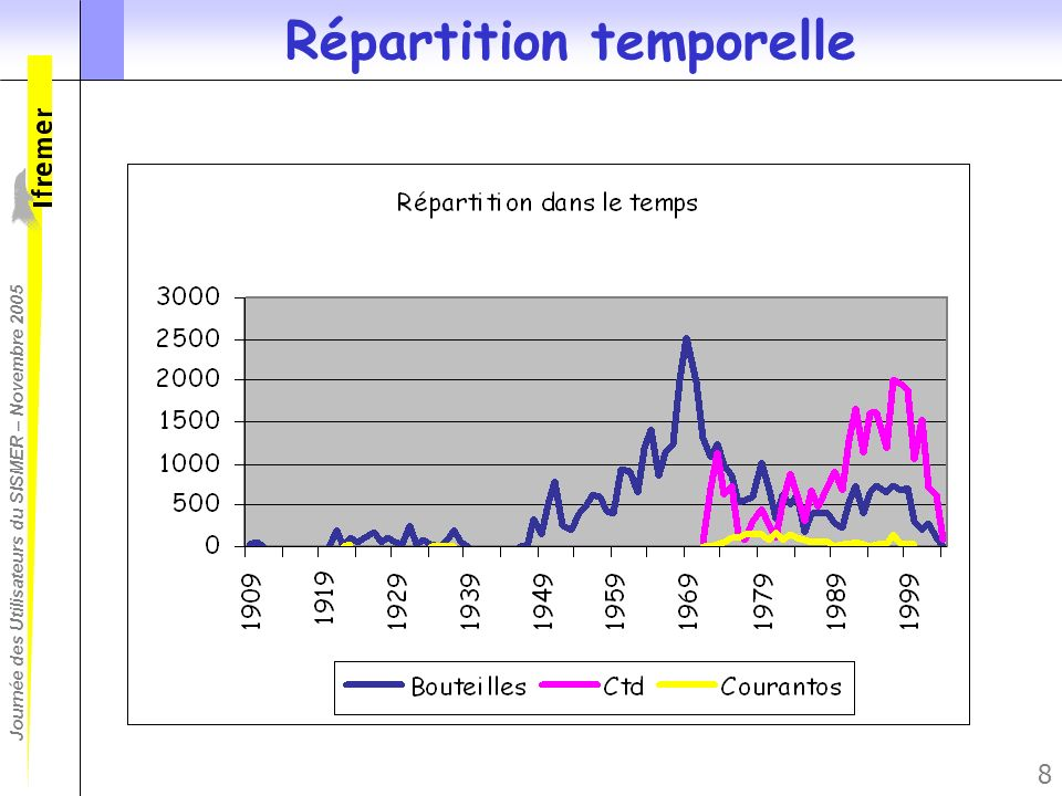 Répartition temporelle