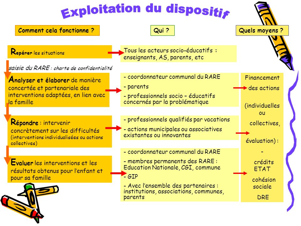 Exploitation du dispositif