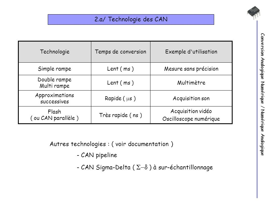 Autres technologies : ( voir documentation ) - CAN pipeline