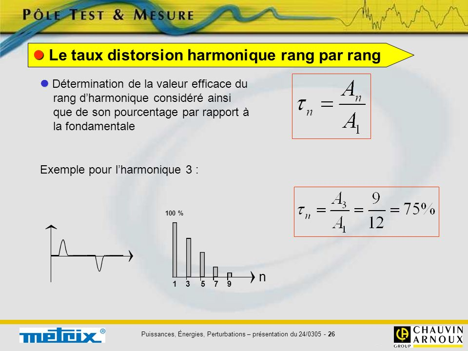  Le taux distorsion harmonique rang par rang