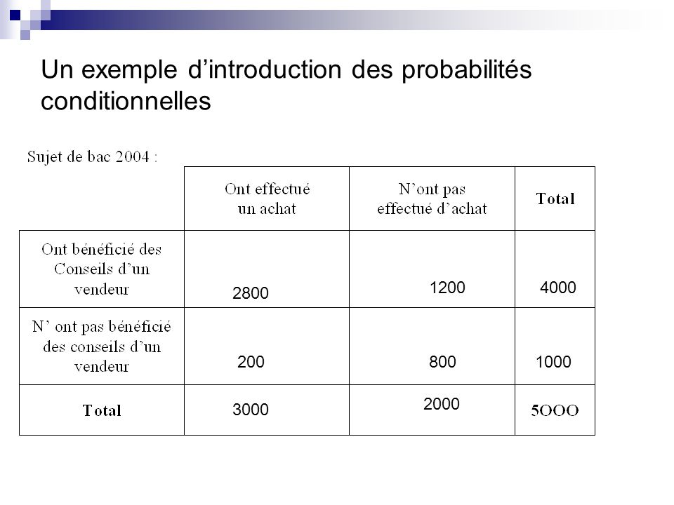 Un exemple d'introduction des probabilités conditionnelles