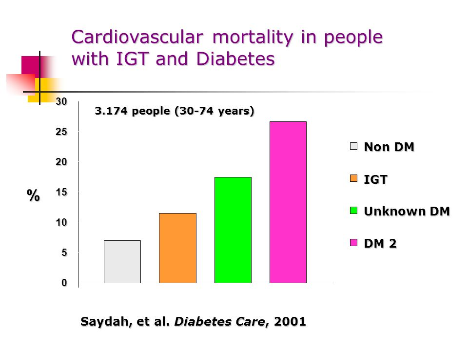 Cardiovascular mortality in people with IGT and Diabetes