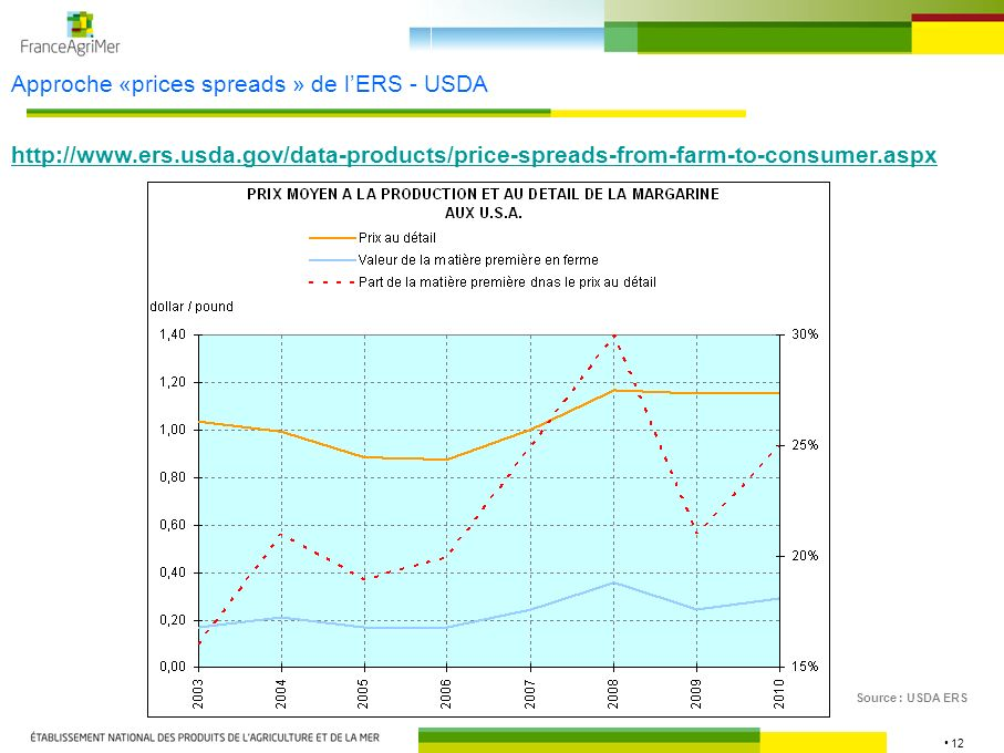 Approche «prices spreads » de l'ERS - USDA