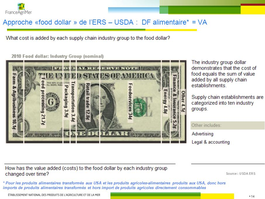 Approche «food dollar » de l'ERS – USDA : DF alimentaire* = VA