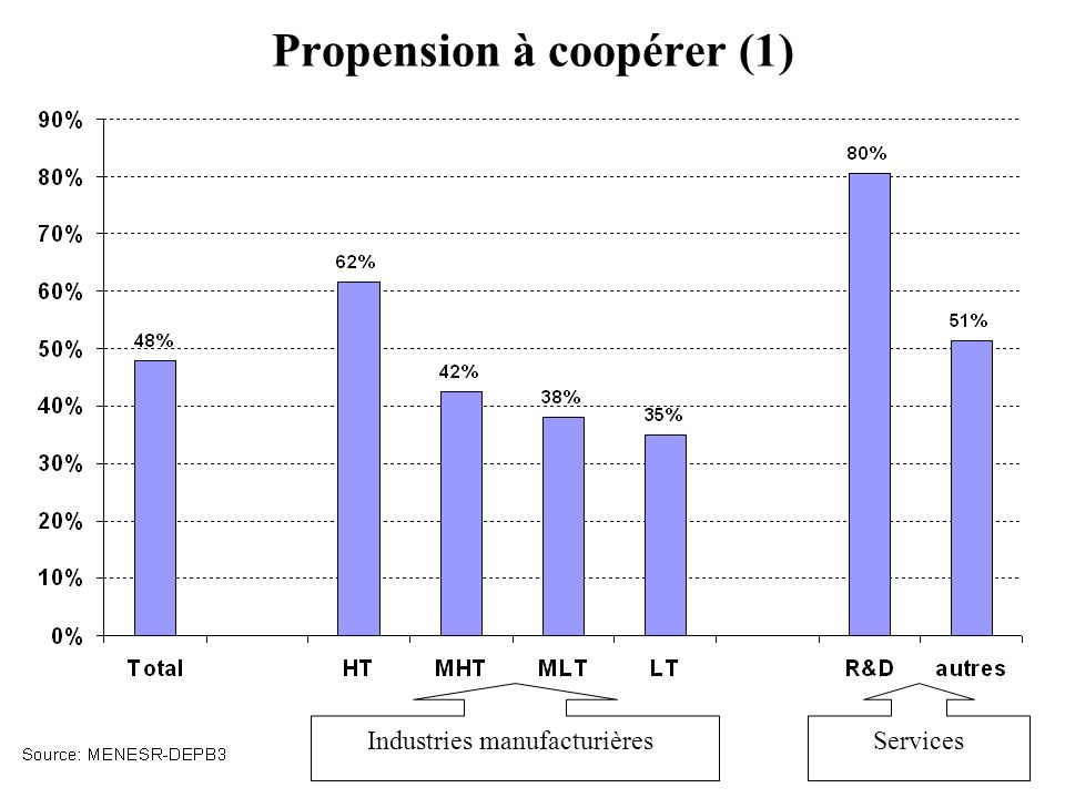 Propension à coopérer (1)