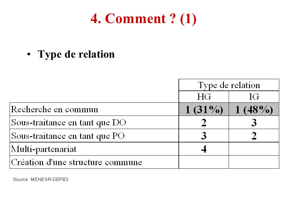 4. Comment (1) Type de relation