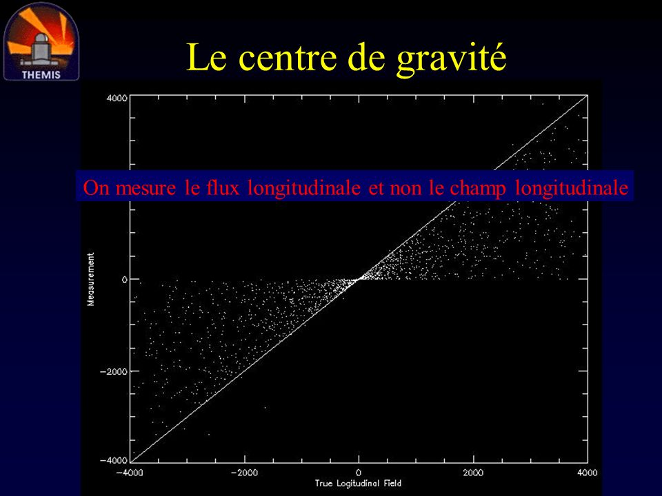 On mesure le flux longitudinale et non le champ longitudinale