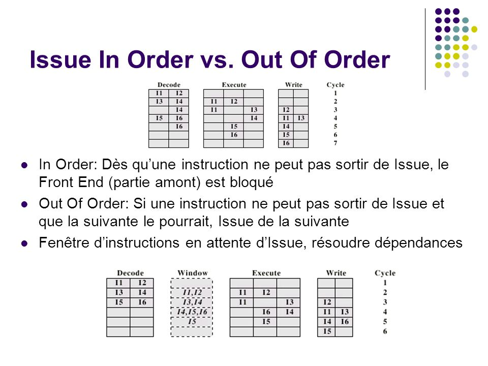 Issue In Order vs. Out Of Order