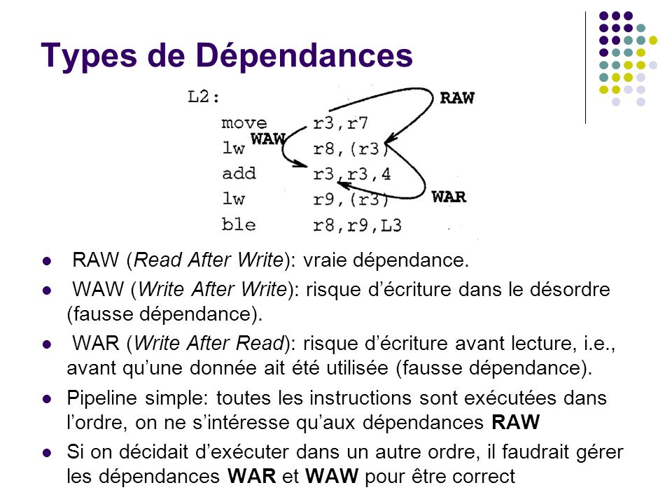 Types de Dépendances RAW (Read After Write): vraie dépendance.